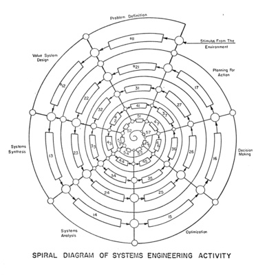 Spiral Diagram of Systems Engineering Activity