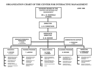 Organization Chart, Center for Interactive Management, 1988